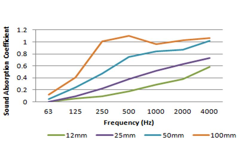 Pyrosorb-S Class 0 acoustic foam sheet